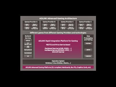 Software Platform