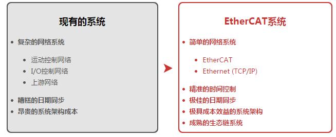 &nbsp;EtherCAT优势<br />