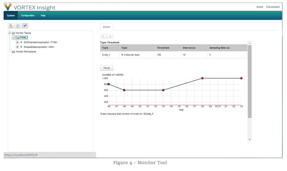 Figure 4 - Monitor Tool