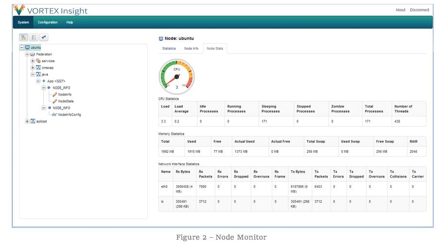 Figure 2 - Node Monitor
