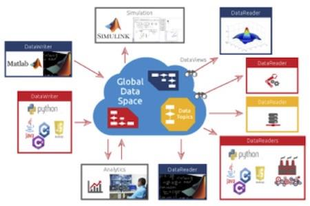 <br />Figure 6: The Global Data Space integrating and streaming MATLAB and Simulink data
