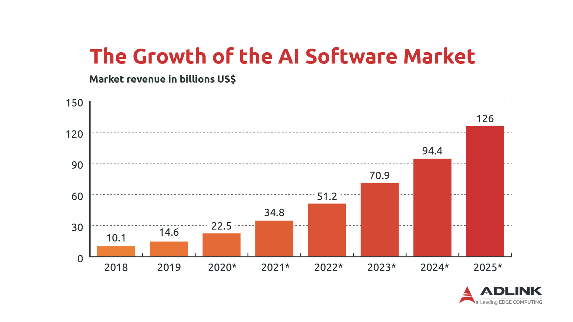 <br />The growth of the AI software market