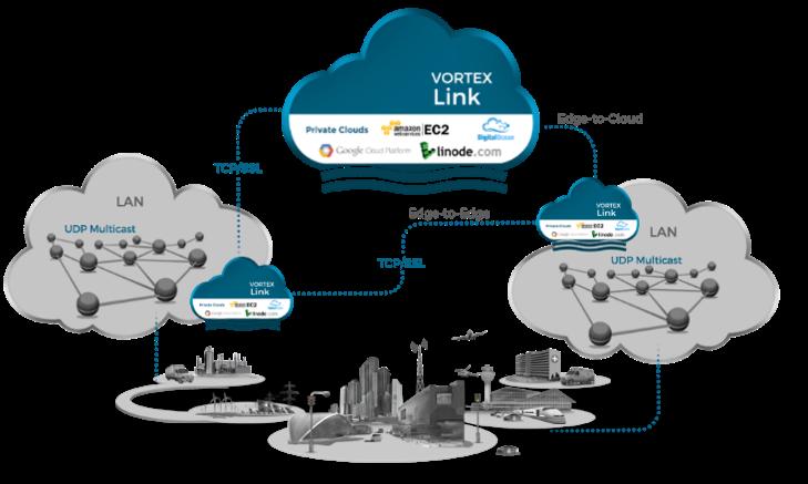 Vortex Link Internet-wide Real-Time Data<br />
