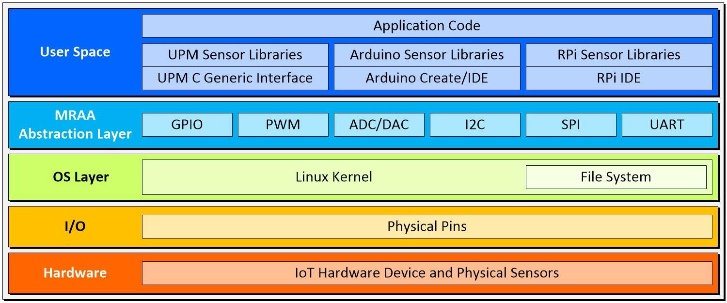 high-level view of the software/hardware stack, including the abstraction layer<br />Figure 1: Shown here is a high-level view of the software/hardware stack, including the abstraction layer