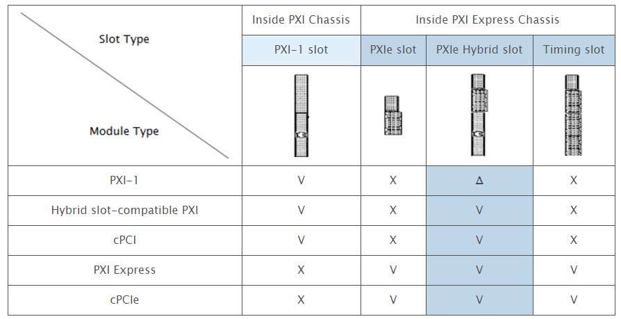 Figure 2:&nbsp;Comparison of different slot types and PXI modules<br />