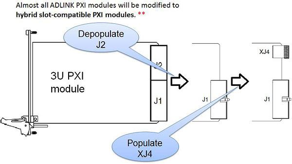 Figure 3: Connector Modification of the PXI Module for Hybrid Slot Compatibility: Depopulate the J2 connector from the chosen PXI-1 module, and populate the eHM (XJ4) connector.<br />