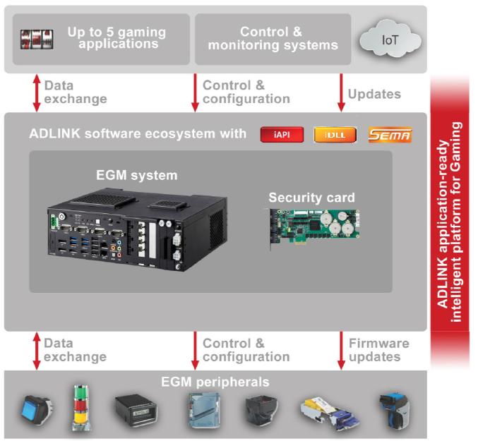 How ADLNK &nbsp;Gaming Platform Works<br />