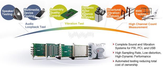 ADLINK Audio &amp; Vibration Testing Solutions<br />