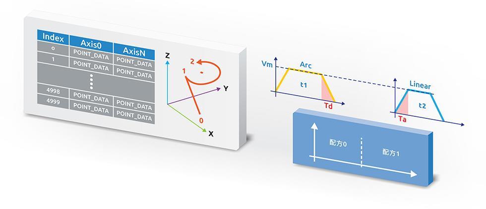 <br />圖1 連續移動及點位表:提供多軸不同路徑及不同配方的切換,省略不必要的路徑